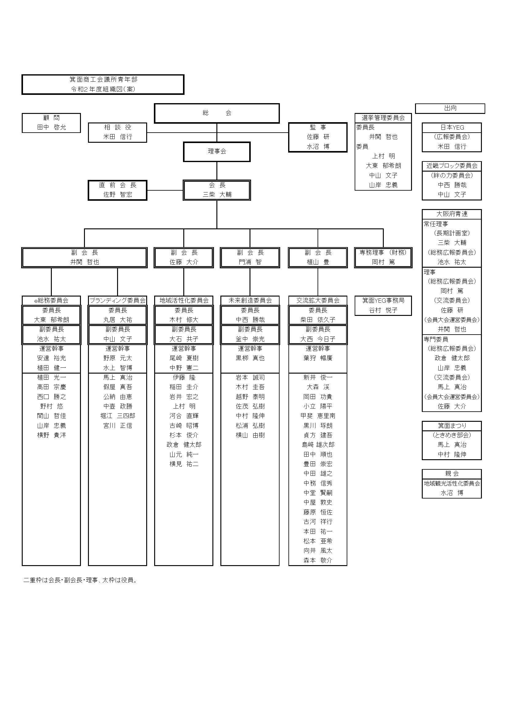 箕面YEG組織図