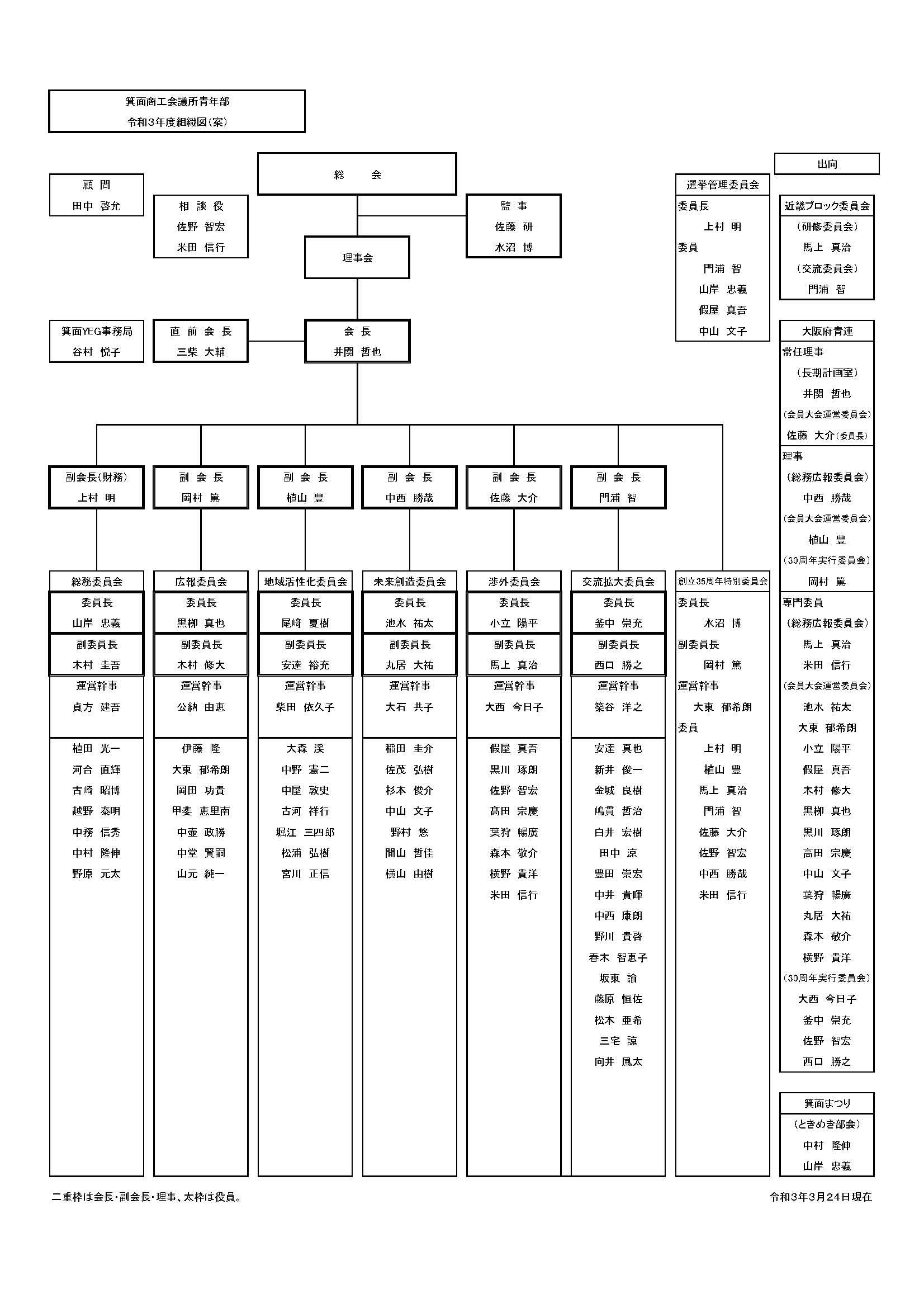 箕面YEG令和3年度組織図